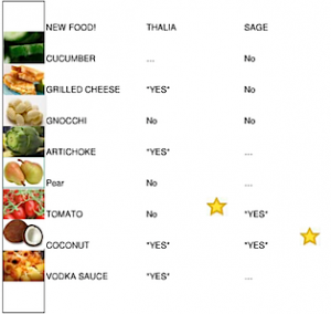 In the Parent Toolbox: New Foods chart
