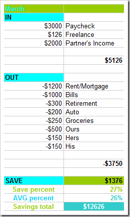 simple budgeting tips and tools