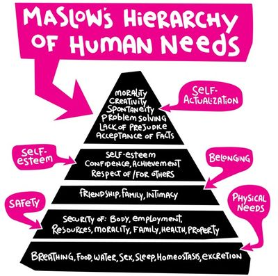 Maslow's Hierarchy of Needs (Image credit: Lunchbreath.com)